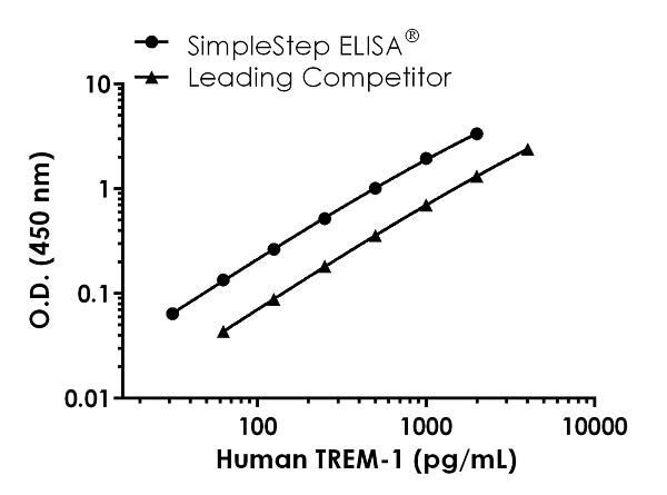 Human TREM-1 competitor curve comparison