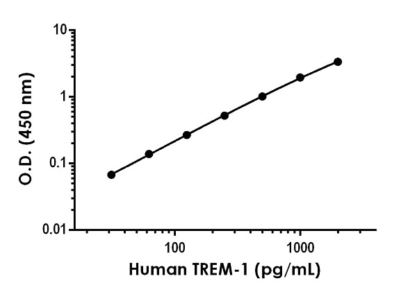 Example of human TREM-1 standard curve in Sample Diluent NS.