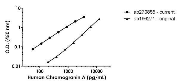 Human Chromogranin A standard curve comparison