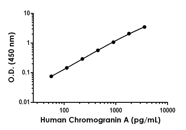Example of human Chromogranin A standard curve in Sample Diluent NS.