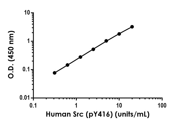 Example of human Src (pY416) standard curve in 1X Cell Extraction Buffer PTR.