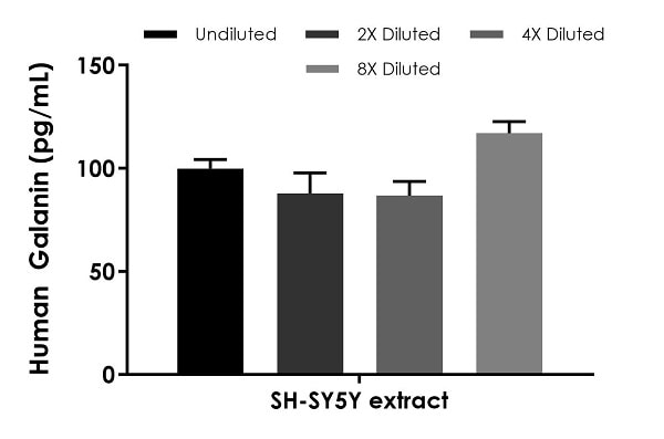 Interpolated concentrations of native Galanin in human SHSY-5Y cell extract based on a 250 µg/mL extract load.