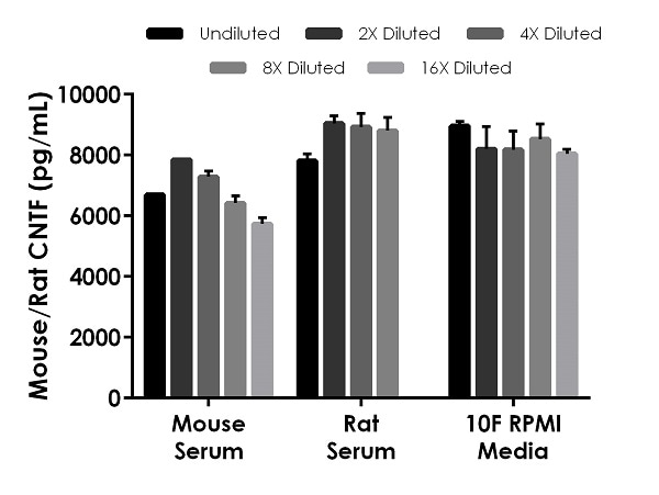 Interpolated concentrations of spiked CNTF in mouse/rat serum and cell culture supernatant samples.