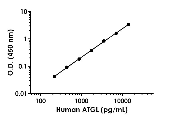 Example of human ATGL standard curve in 1X Cell Extraction Buffer PTR.