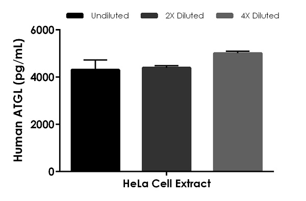 Interpolated concentrations of native ATGL in human HeLa cell extract based on a 1,500 µg/mL extract load.