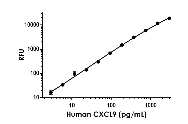 Example of human CXCL9 standard curve in Sample Diluent NS.