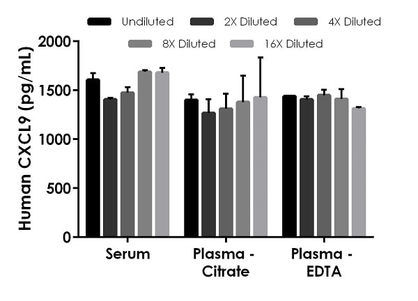 Interpolated concentrations of recombinant human CXCL9 protein spiked into human serum and plasma samples.