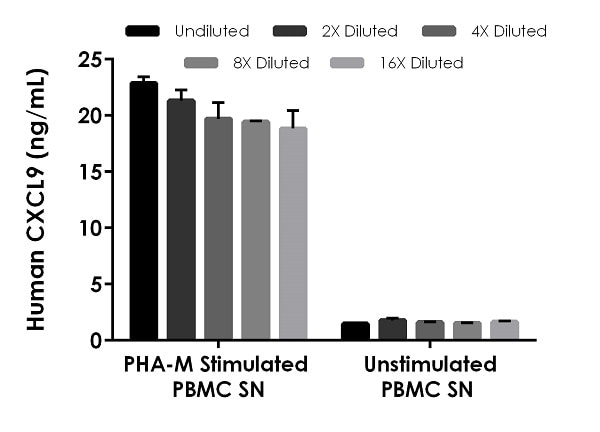 Interpolated concentrations of native CXCL9 in PHA-M stimulated and unstimulated human PBMC cell culture supernatant (2 days) samples.