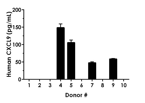 Serum from ten individual healthy female human donors was measured in duplicate.