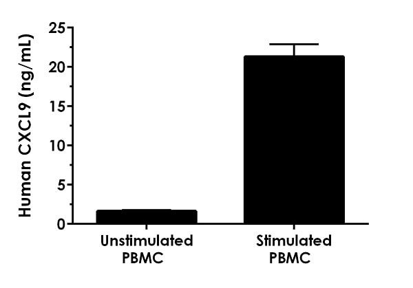 Comparison of CXCL9 in unstimulated and PHA-M stimulated human PBMC cell supernatants.