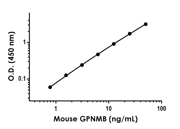 Example of mouse GPNMB standard curve in Sample Diluent 25BP.