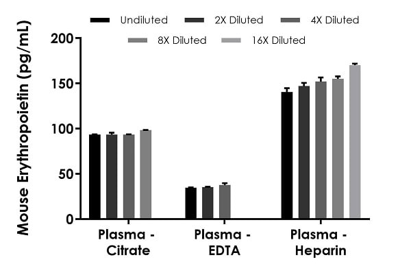 Interpolated concentrations of native Erythropoietin in mouse  CD-1 plasma samples.