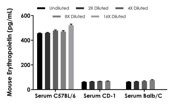Interpolated concentrations of native Erythropoietin in mouse  C57BL/6, CD-1 and Balb/C serum samples.