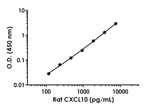 Example of rat CXCL10 standard curve in Sample Diluent NS.
