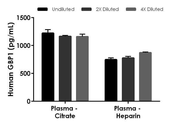 Interpolated concentrations of native GBP1 in human plasma samples.