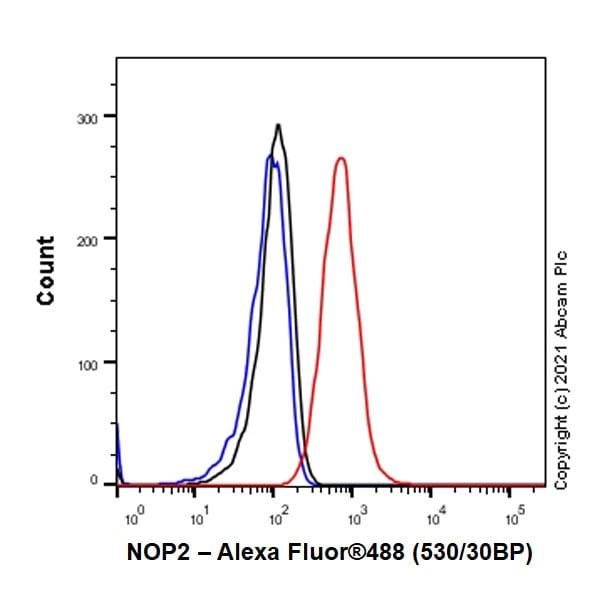 Flow Cytometry - Anti-NOP2 antibody [EPR24888-92] (ab271075)