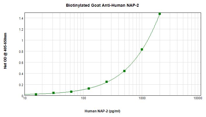 ELISA - Anti-CXCL7/PBP antibody (Biotin) (ab271196)