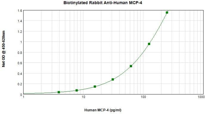 Sandwich ELISA - Biotin Anti-MCP4 antibody (ab271197)