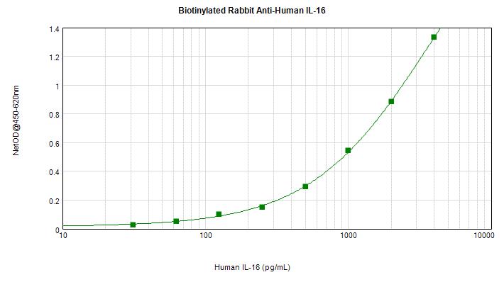 ELISA - Biotin Anti-IL-16 antibody (ab271199)