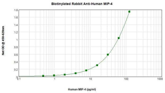 Sandwich ELISA - Biotin Anti-CCL18 antibody (ab271200)