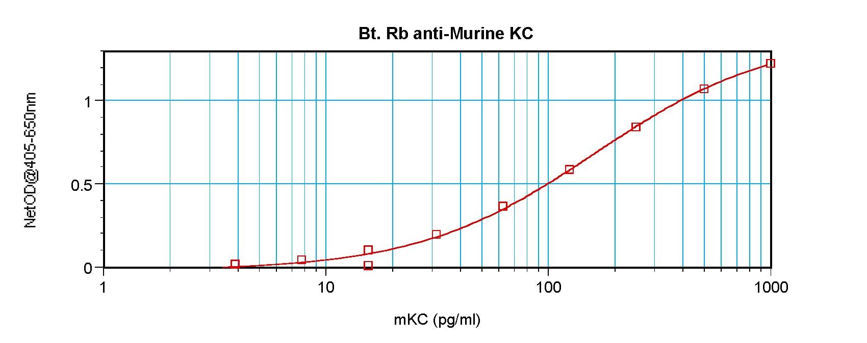 ELISA - Anti-GRO alpha antibody (Biotin) (ab271204)