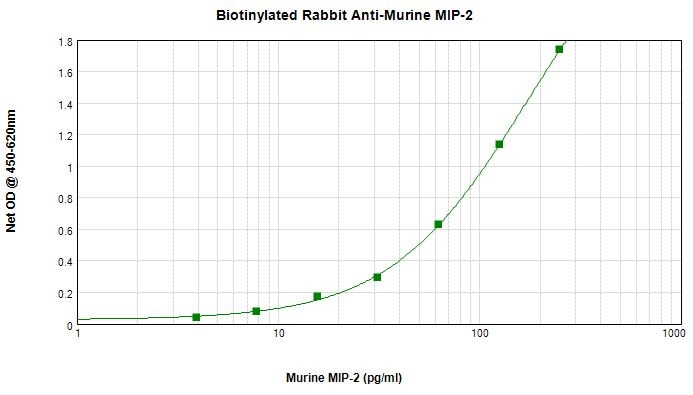 Sandwich ELISA - Anti-CXCL2 antibody (Biotin) (ab271209)