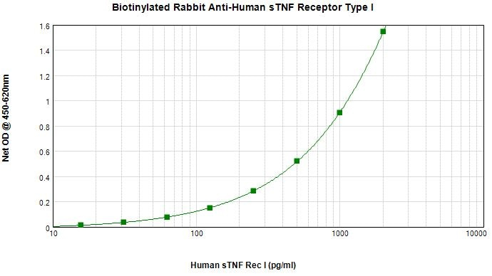 Sandwich ELISA - Biotin Anti-TNF Receptor I antibody (ab271211)
