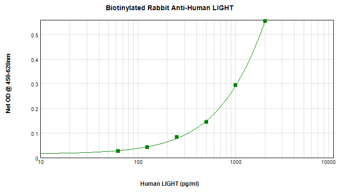 ELISA - Anti-LIGHT/TNFSF14 antibody (Biotin) (ab271216)