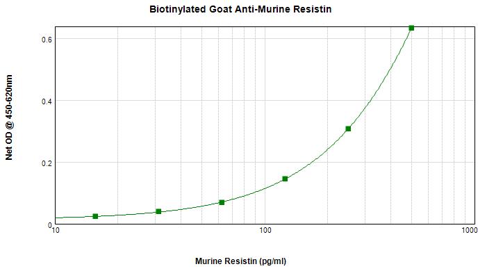 ELISA - Biotin Anti-Resistin antibody (ab271217)