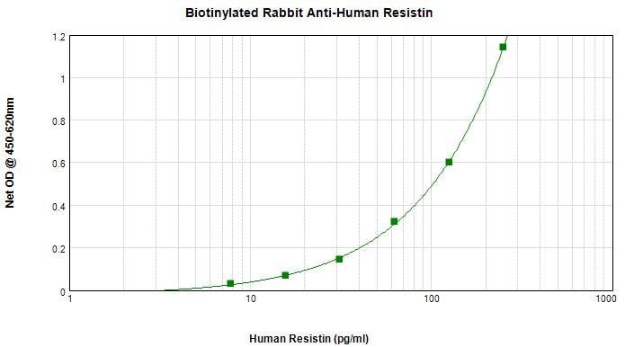 Sandwich ELISA - Anti-Resistin antibody (Biotin) (ab271218)