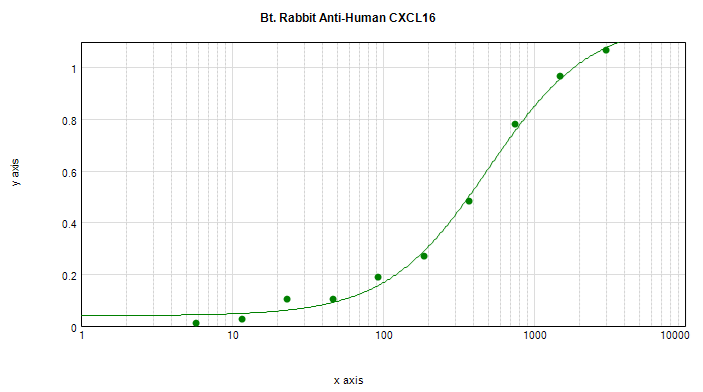 Sandwich ELISA - Biotin Anti-CXCL16 antibody (ab271222)