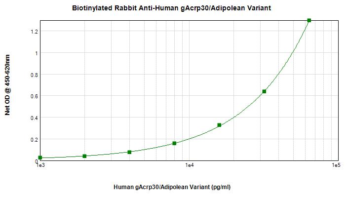 Sandwich ELISA - Anti-Adiponectin antibody (Biotin) (ab271224)