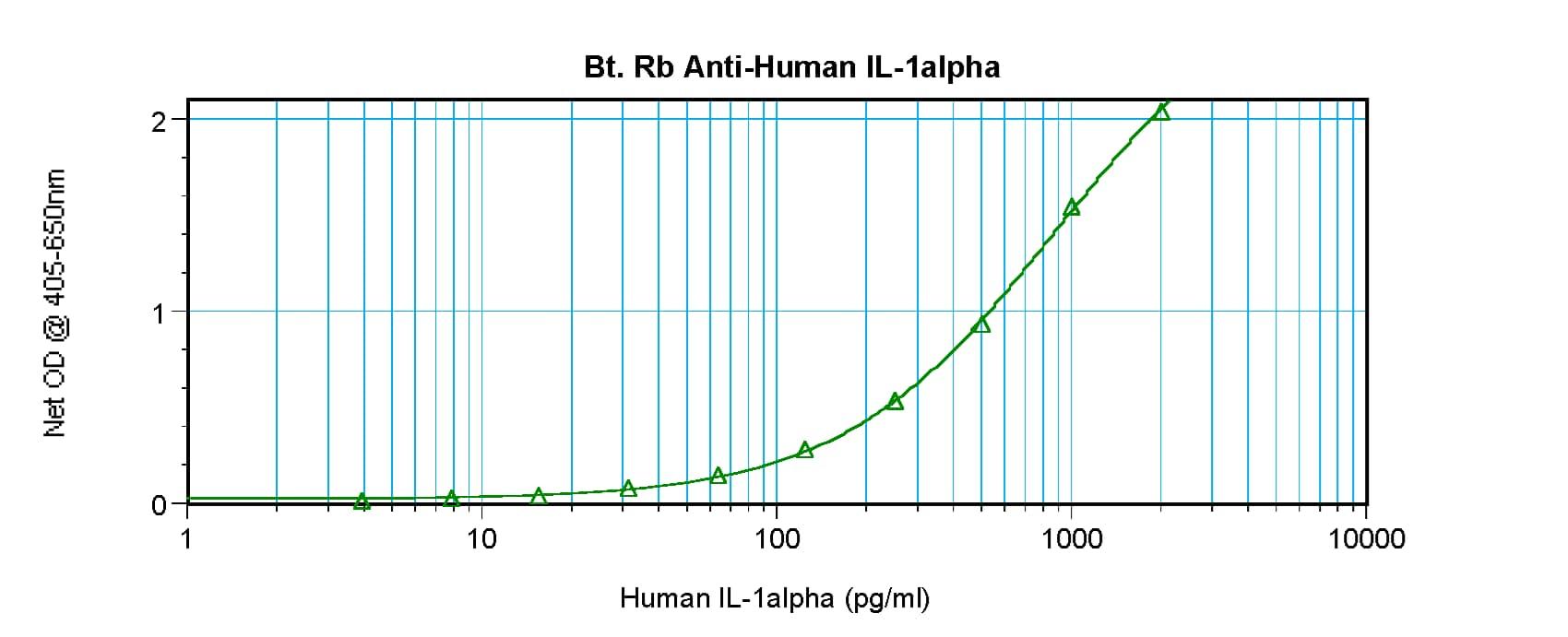 Sandwich ELISA - Anti-RELM beta antibody (Biotin) (ab271226)