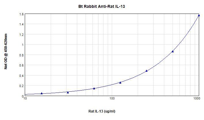 ELISA - Biotin Anti-IL-13 antibody (ab271227)