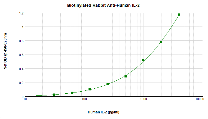 Sandwich ELISA - Anti-IL-2 antibody (Biotin) (ab271228)
