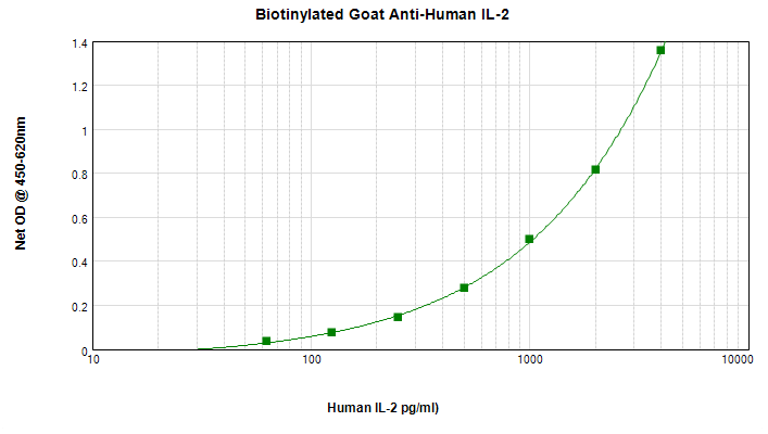 Sandwich ELISA - Anti-IL-2 antibody (Biotin) (ab271229)