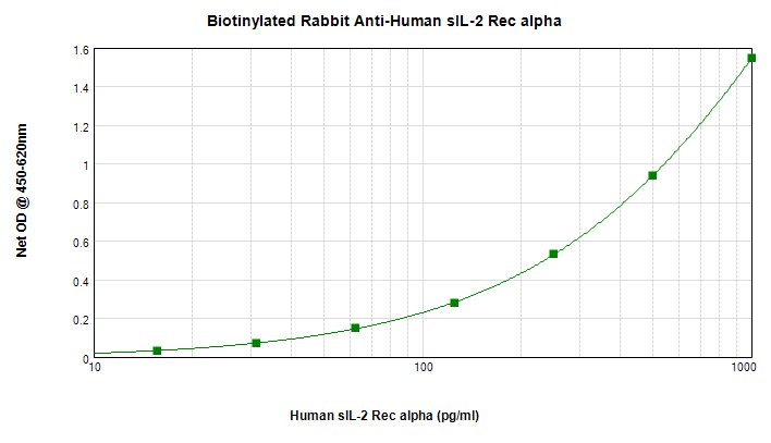 Sandwich ELISA - Anti-IGFBP1 antibody (Biotin) (ab271230)