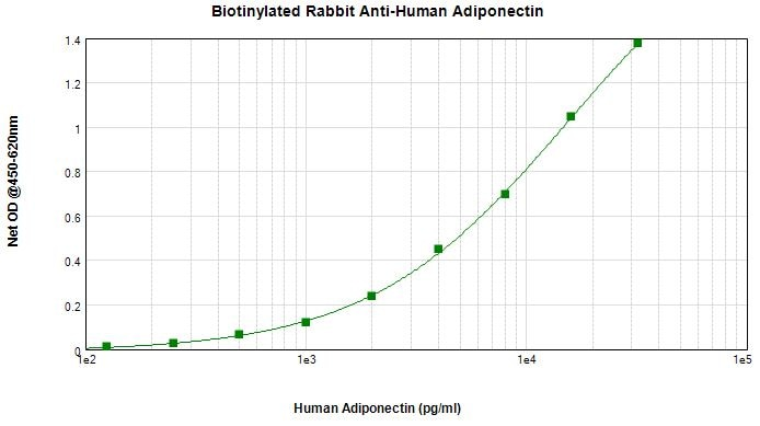 Sandwich ELISA - Anti-Adiponectin antibody (Biotin) (ab271231)