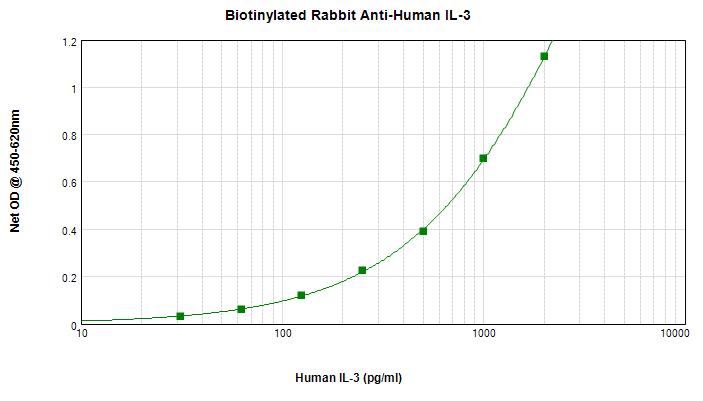 Sandwich ELISA - Anti-Adiponectin antibody (Biotin) (ab271232)