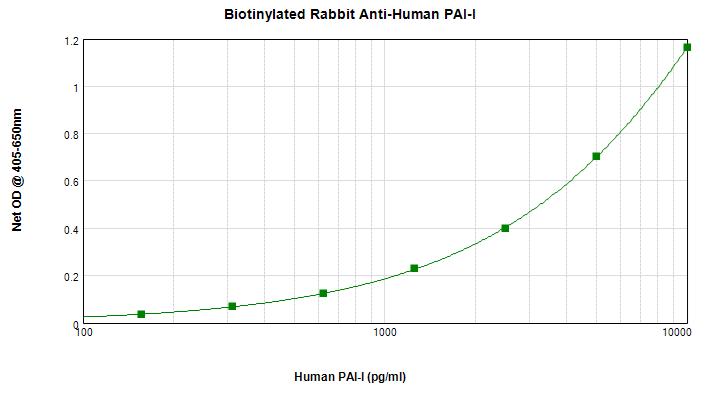 Sandwich ELISA - Anti-PAI1 antibody (Biotin) (ab271234)
