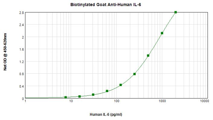 Sandwich ELISA - Anti-IL-6 antibody (Biotin) (ab271236)
