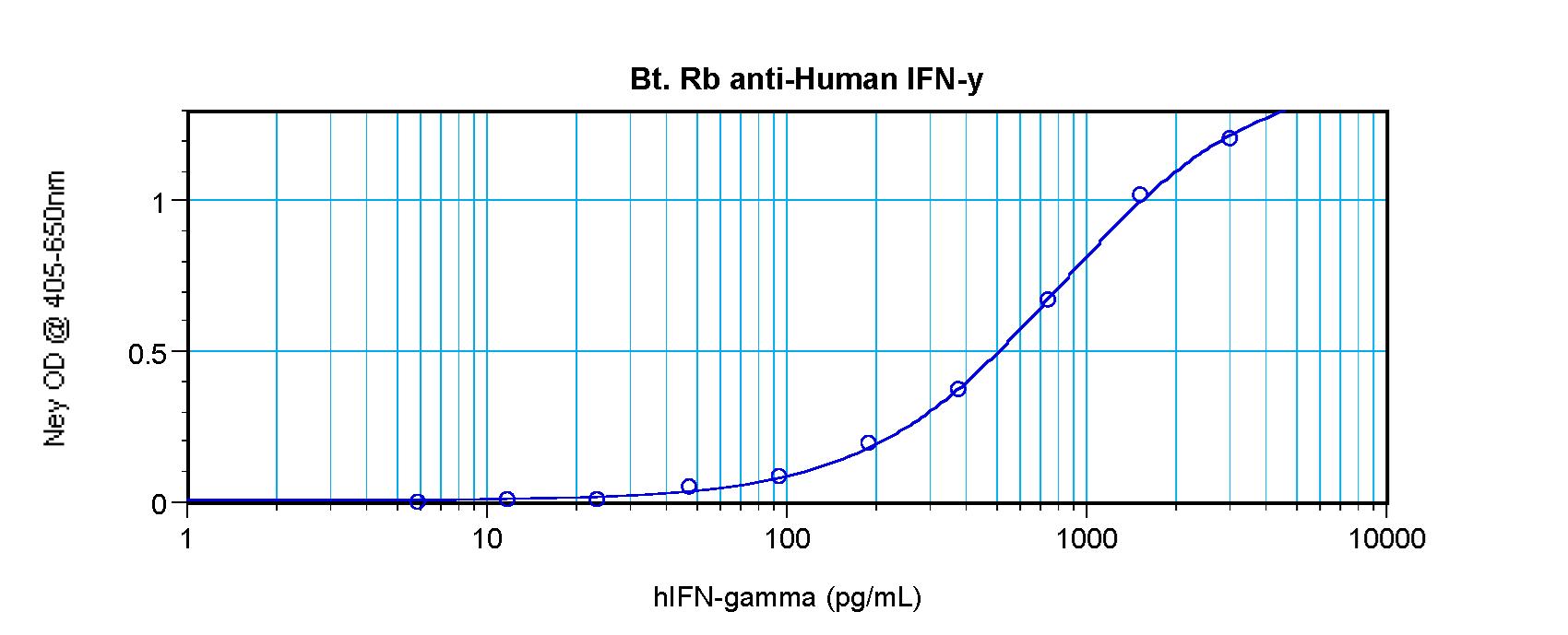 Sandwich ELISA - Biotin Anti-Interferon gamma antibody (ab271249)