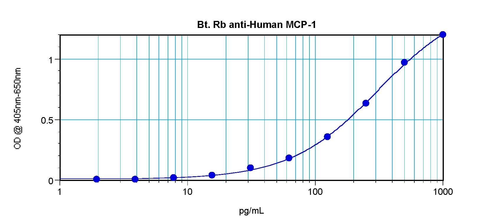 ELISA - Anti-MCP1 (biotinylated ) antibody (Biotin) (ab271250)