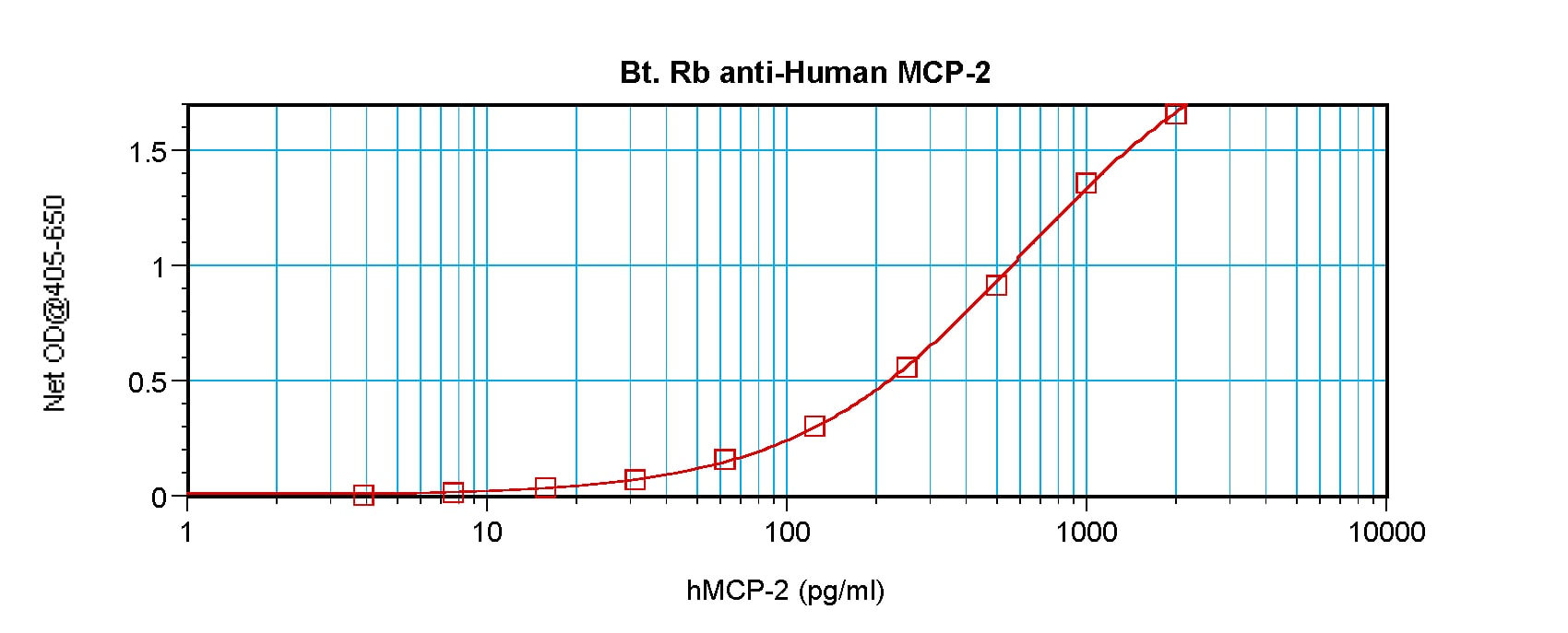 ELISA - Anti-MCP2 (biotinylated ) antibody (Biotin) (ab271251)