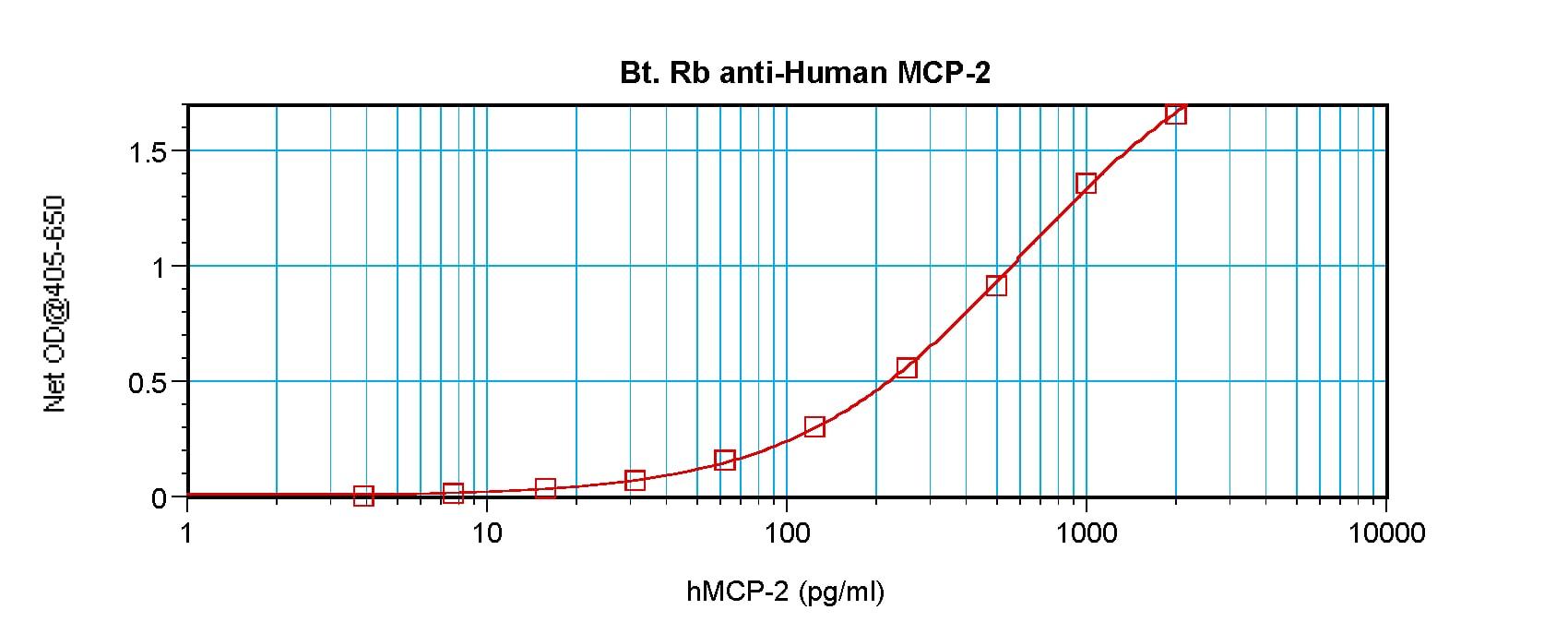 ELISA - Biotin Anti-MCP2 antibody (ab271251)