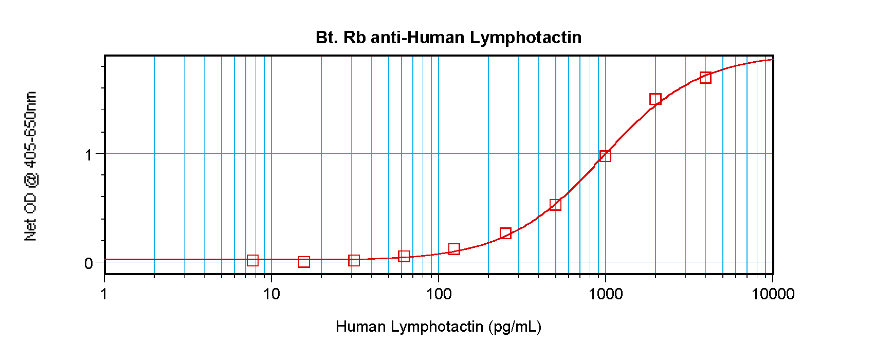 ELISA - Anti-Lymphotactin/ATAC (biotinylated ) antibody (Biotin) (ab271254)