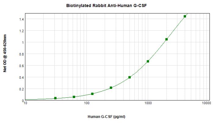 Sandwich ELISA - Biotin Anti-G-CSF antibody (ab271256)