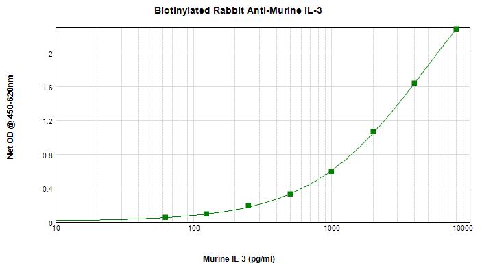 Sandwich ELISA - Anti-IL-3 beta antibody (Biotin) (ab271259)
