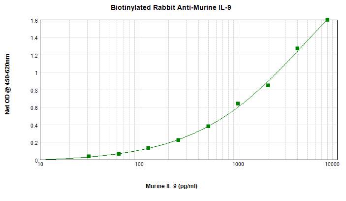 Sandwich ELISA - Anti-IL-9 (biotinylated ) antibody (Biotin) (ab271260)