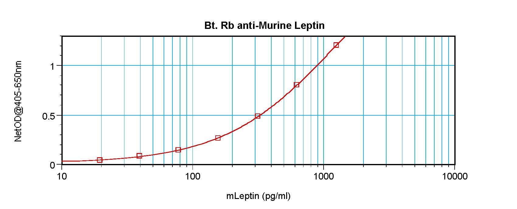 ELISA - Biotin Anti-Leptin antibody (ab271266)